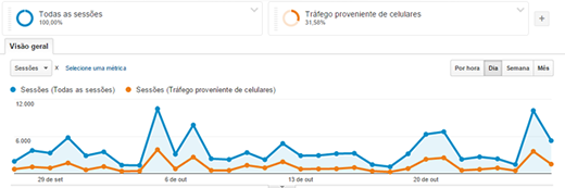 Análise de visitas no Google Analytics